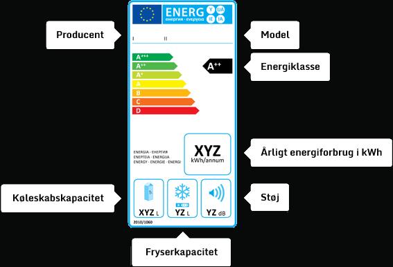 Energistyrelsens energimærke giver dig et overblik over køleskabets energiforbrug